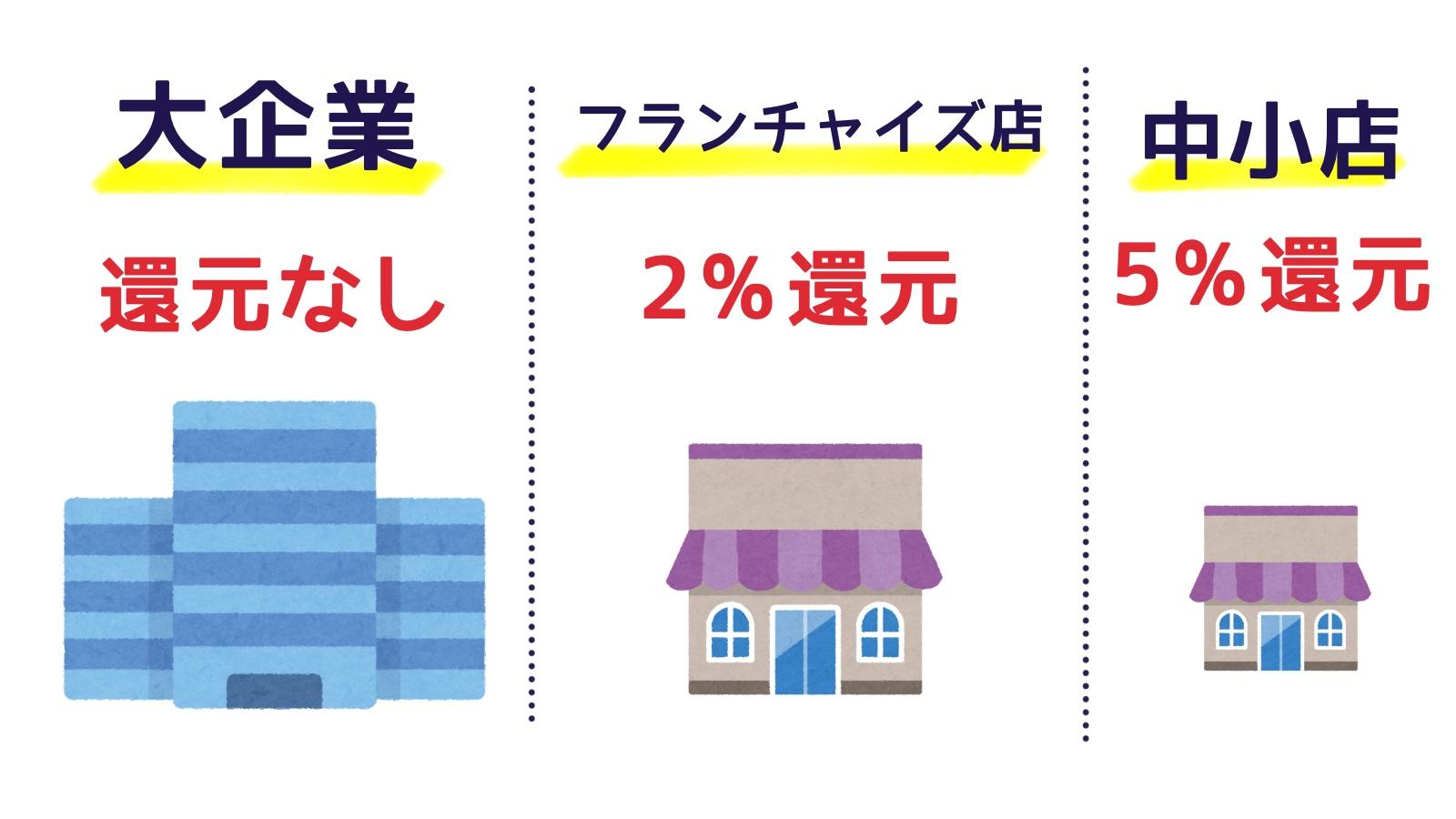 ポイント還元率は店の規模によって変わる